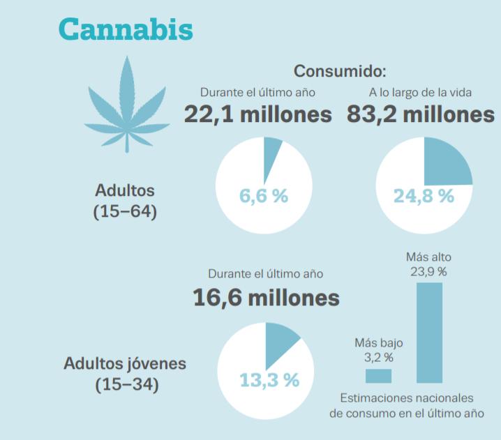 estimacion-del-consumo-de-cannabis-durante-el-ultimo-ano-emcdda
